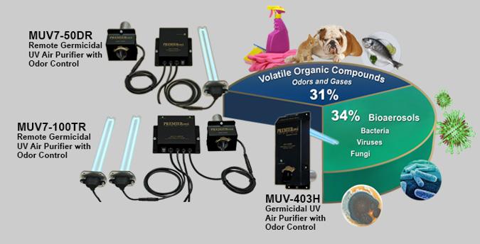 Ultraviolet light purifier in Parker, CO